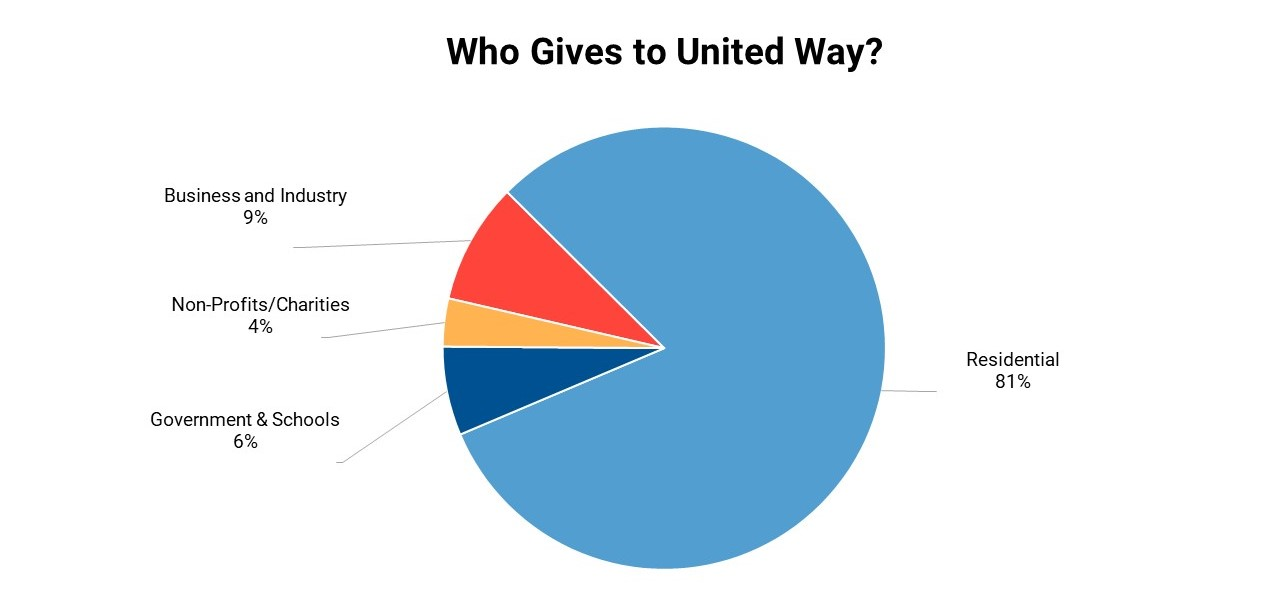 Direct campaign pie chart.