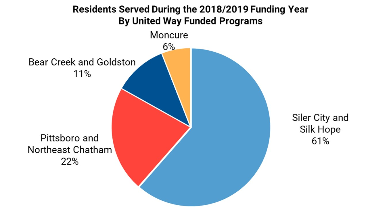 United Way distribution by number of residents served in Chatham County, NC, 2018-2019.